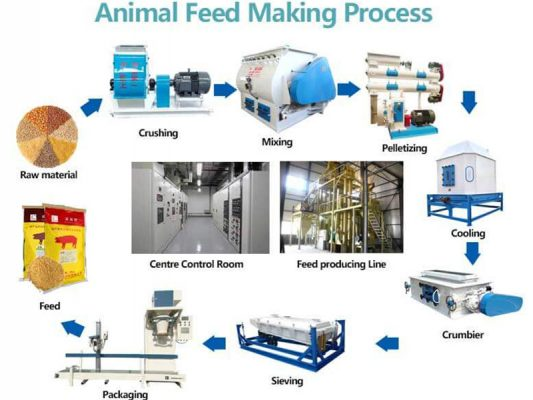 Feed Pellet Production Line 3